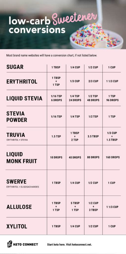 Easily make substitutions in all of your favorite keto recipes with this low carb sweeteners conversion chart! Includes Stevia, Truvia, Swerve, and more!