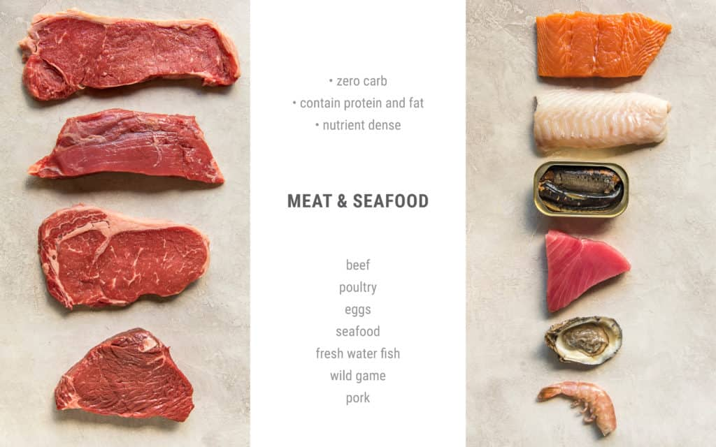 visual guide to protein types on a ketogenic diet including different cuts of beef and seafood