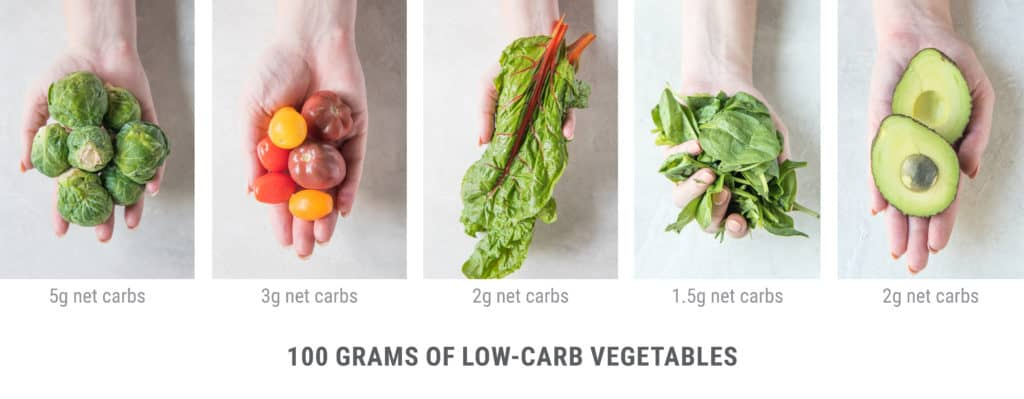 visual guide to 100 gram servings of different low carb vegetables like brussels sprouts tomatoes avocado and spinach