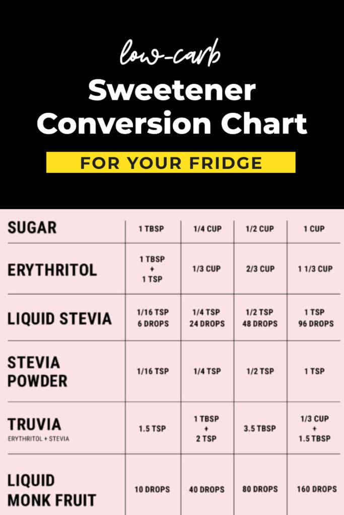Low Carb Sweeteners Conversion Chart Ketoconnect