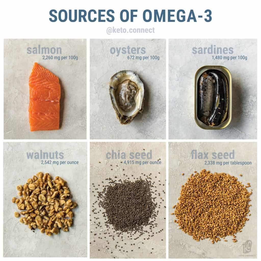 The sources of omega-3 we stick to while on keto are salmon, oysters, sardines, walnuts, chia seeds, and flax seed. We are supposed to consume a healthy ratio of omega-3 to omega-6, and most Americans consume way larger amounts of omega-6!