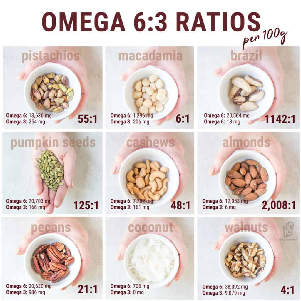 All of these raw nuts contain larger amounts of omega-6 than omega-3. This is why omega-3 fish oil supplements are recommended to balance these two out!!