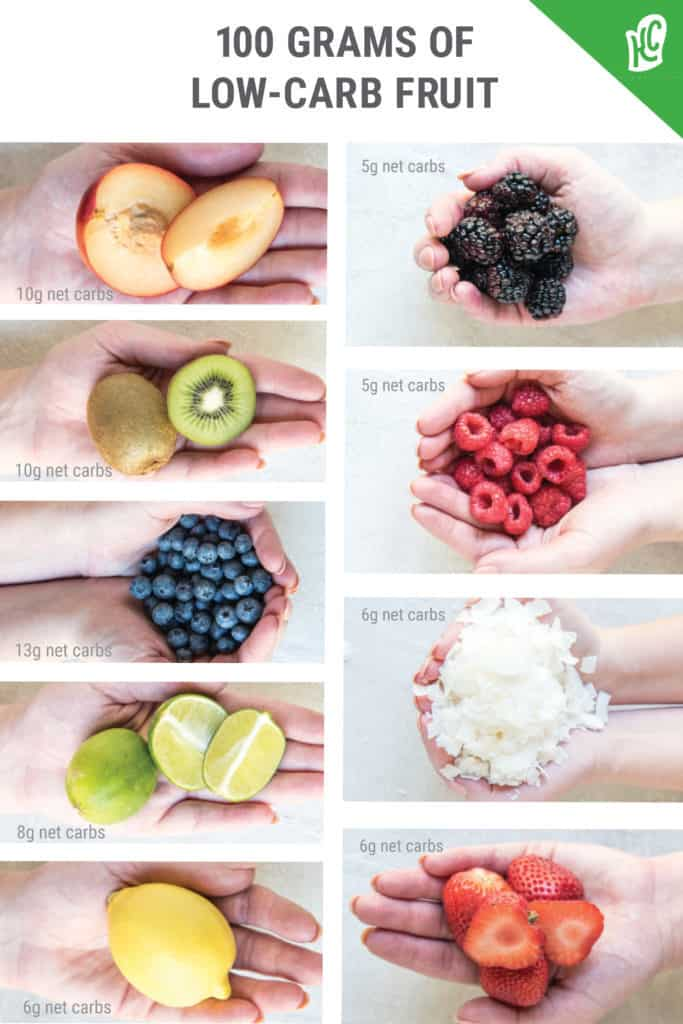 keto diet shopping list visual guide for carbs in a single serving of low carb fruits