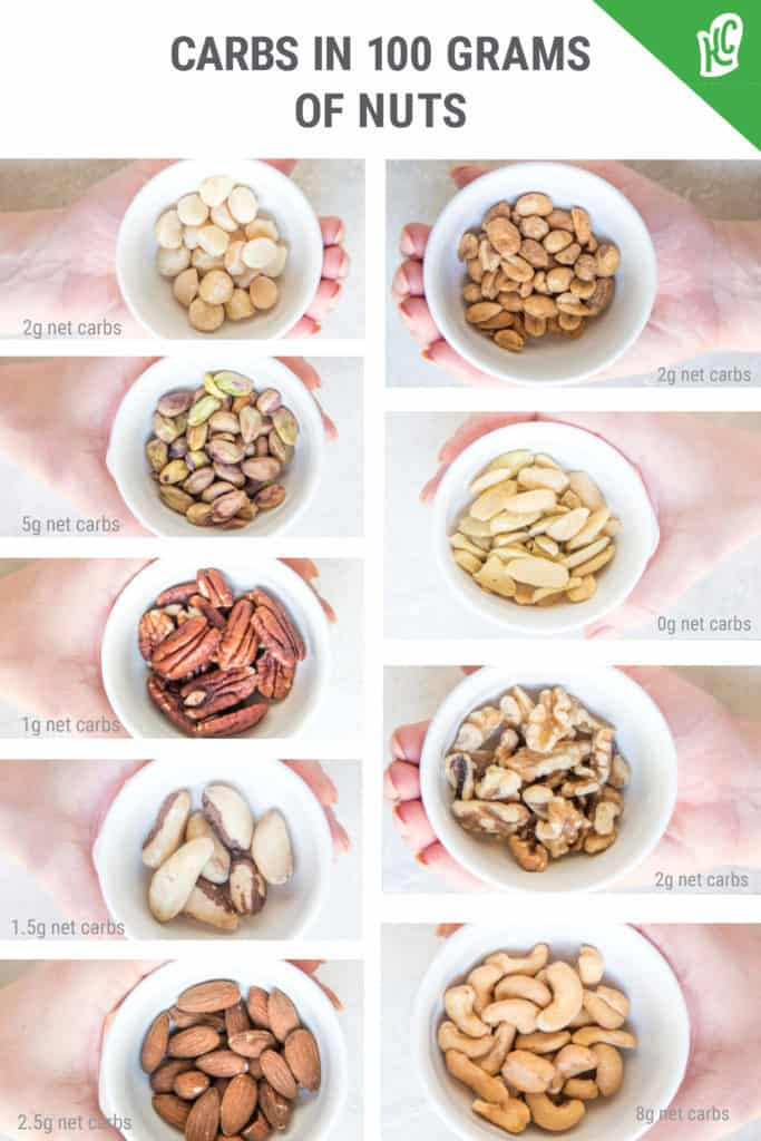 keto diet shopping list visual guide for the amount of carbs in 100 grams of nuts