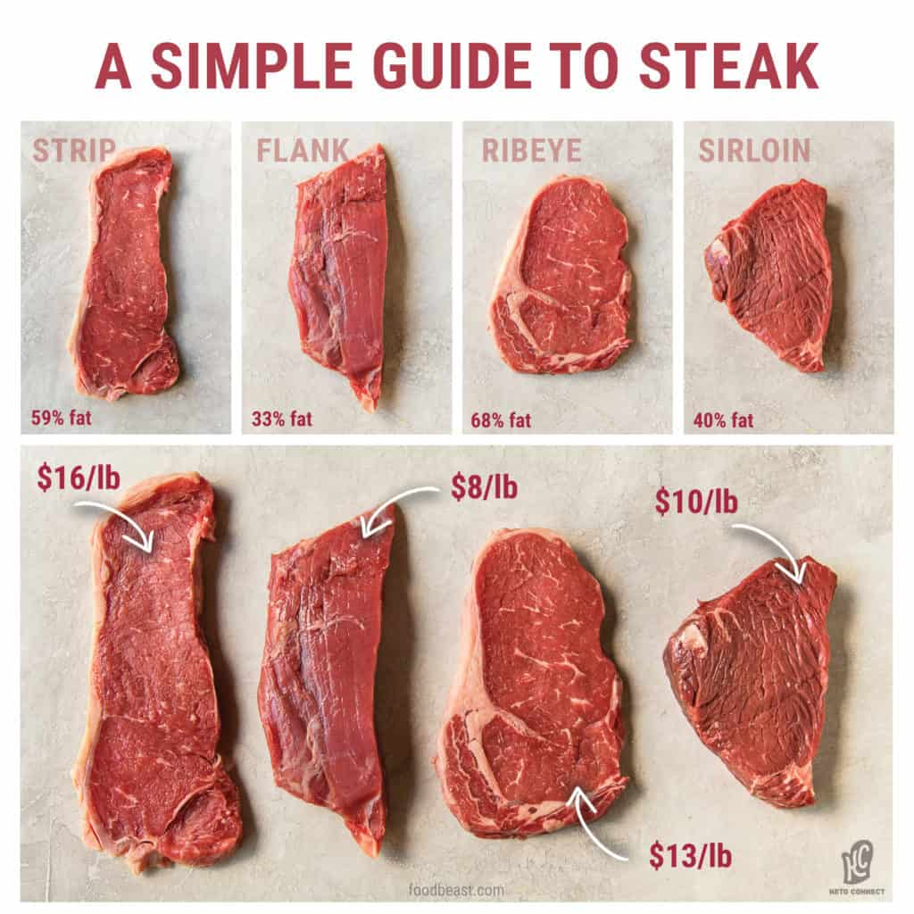 a visual guide to buying the most cost effective and fattiest cuts of steaks for a ketogenic diet