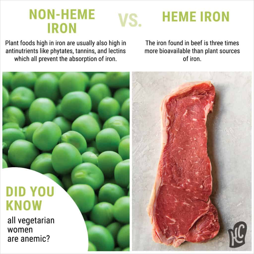 Vegetarians are low in iron because heme iron is only found in beef and are much more bioavailable than plant sources of iron!