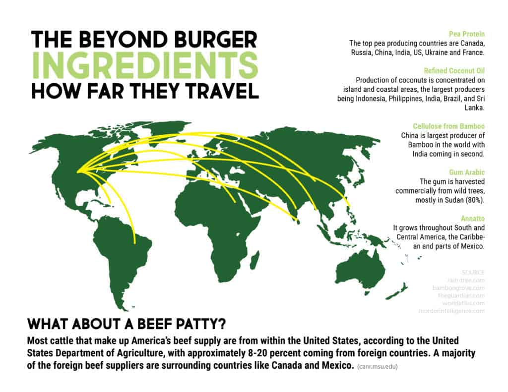 The beyond burger ingredients are flown in from all over from other continents. At least 80% of beef is raised within the united states which reduces the environmental impact!