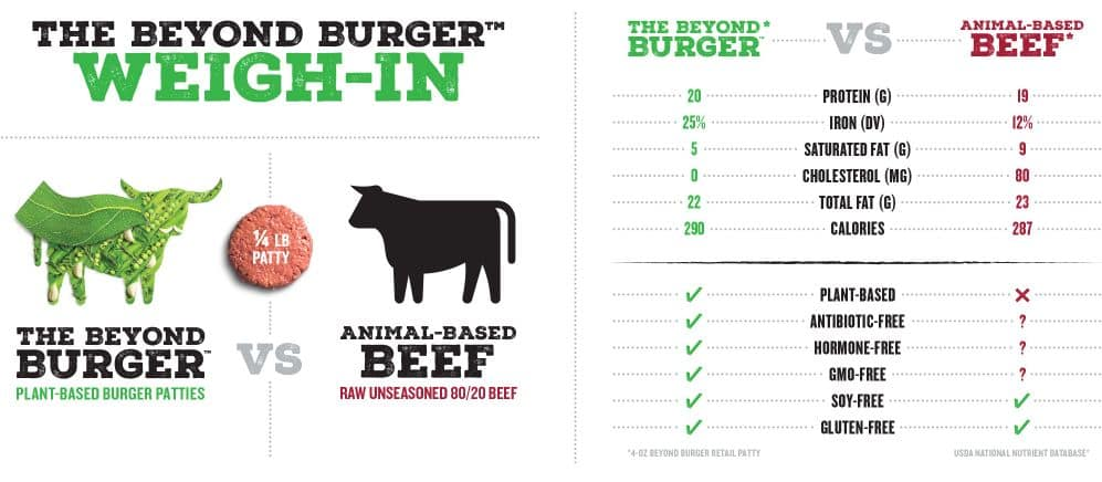 The beyond burger seems to win in terms of health according to them. But an animal-based beef burger truly wins.