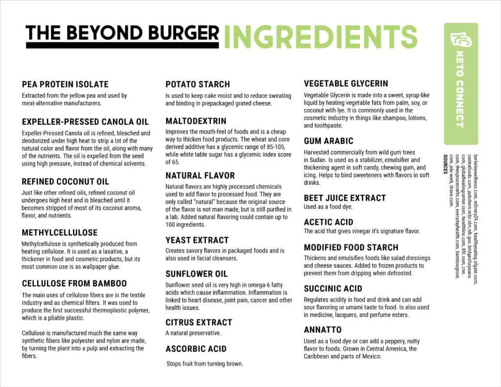 Most of the beyond burger ingredients are highly processed, and extremely unhealthy. An all beef burger is a lot more healthy and less chemically induced!