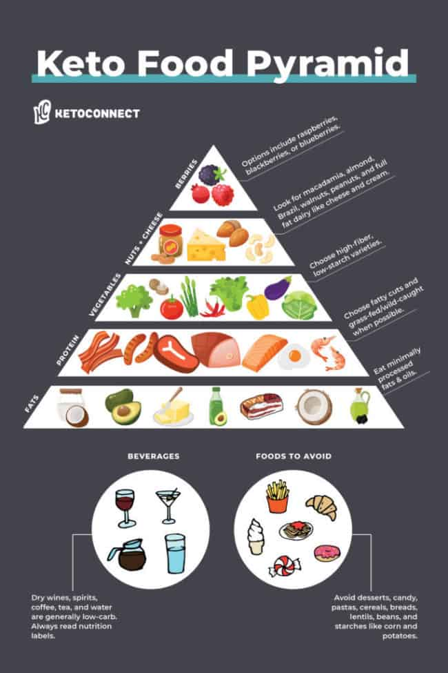 A food pyramid depicting which foods to include on a keto diet.