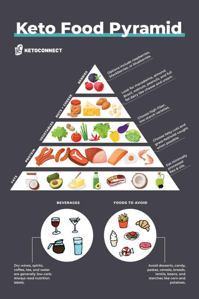 Keto Food Pyramid High Fat Low Carb Food List What To