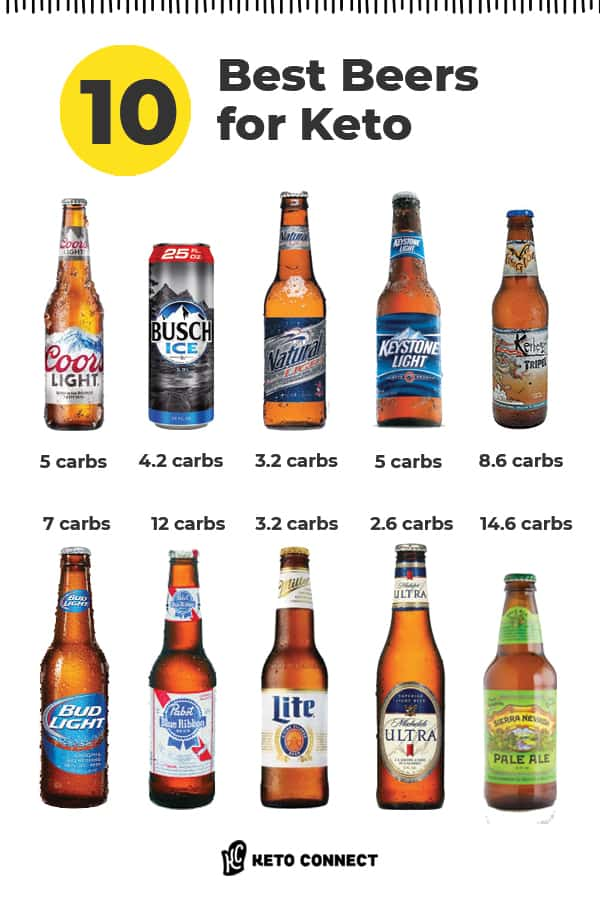 10 best low carb beers and their carb counts.
