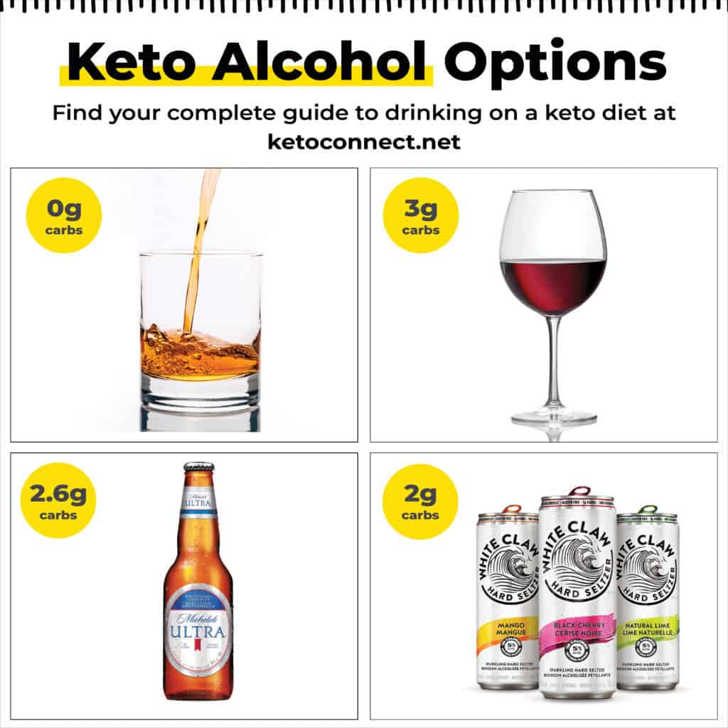 a list of different low carb alcohol options like liquor wine beer and seltzer