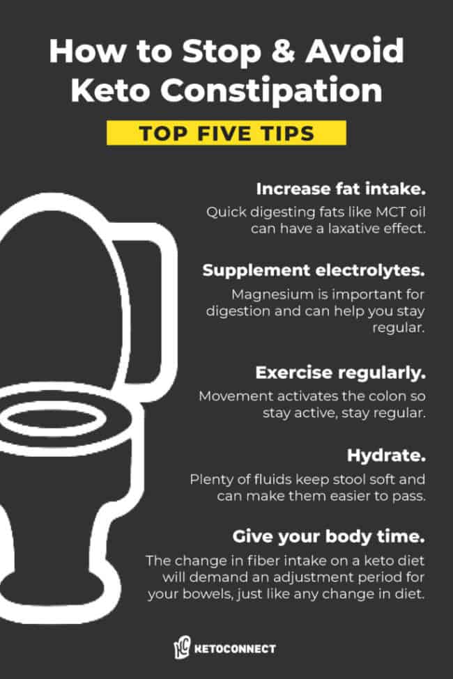 graphic that gives tips on how to avoid constipation