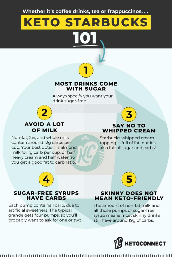 5 steps for properly ordering keto friendly starbucks drinks